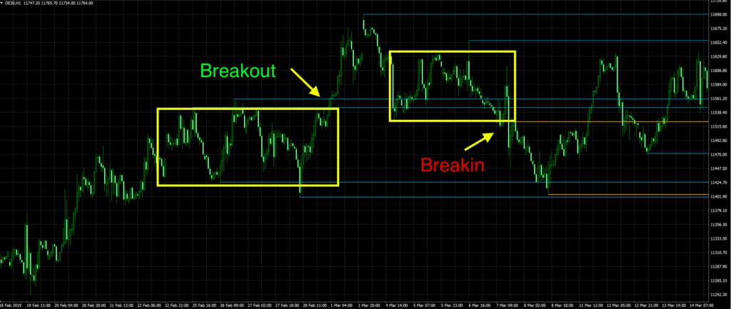 breakout vs breakin
