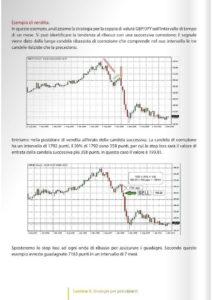 Il Trading sul Forex Vol. 1-42