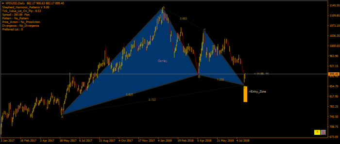 gartley rialzista palladio XPDUSD marketswizard.net
